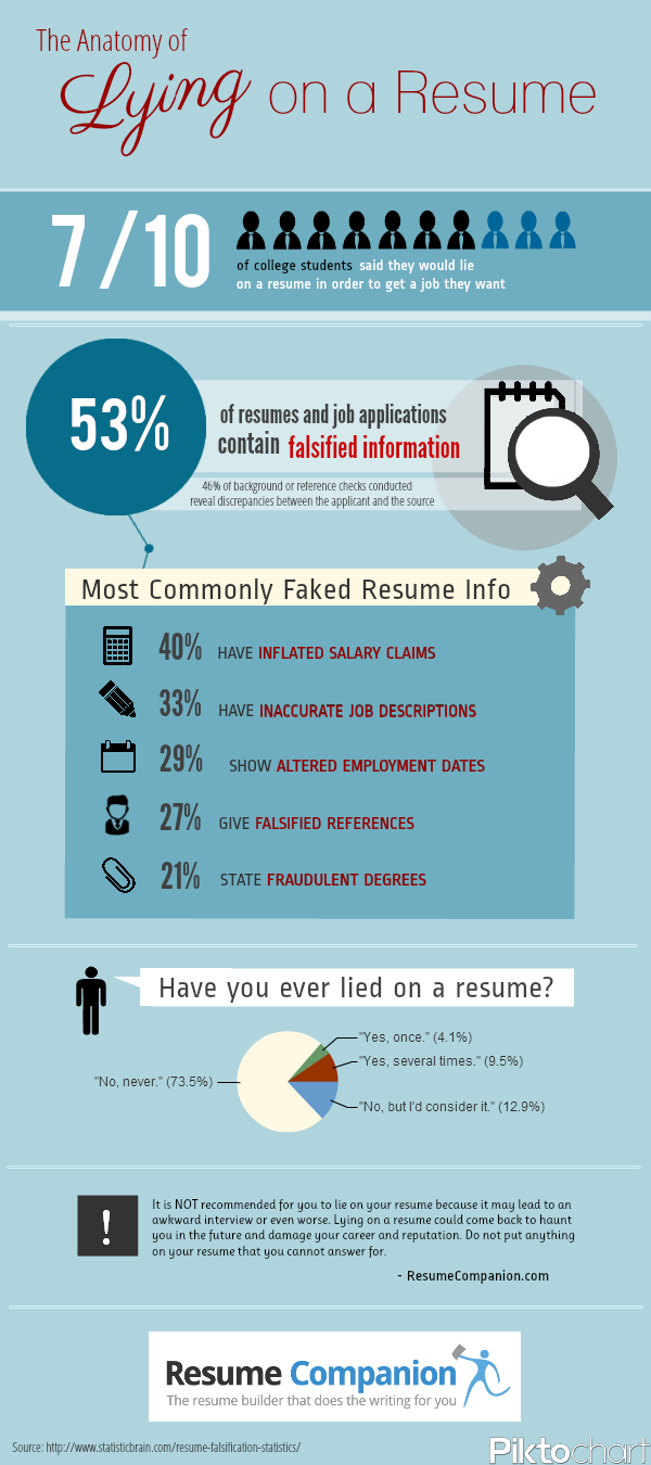 INFOGRAPHIC: Lying on a Resume - The Good, The Bad, and the Ugly