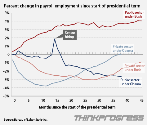 Public vs Private Sector Job Growth